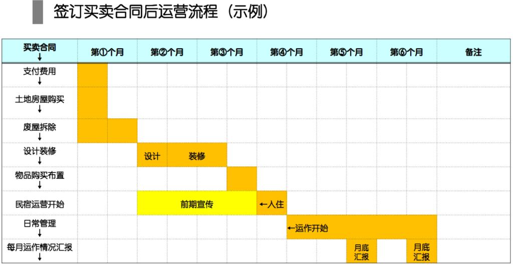 民宿-交易流程2